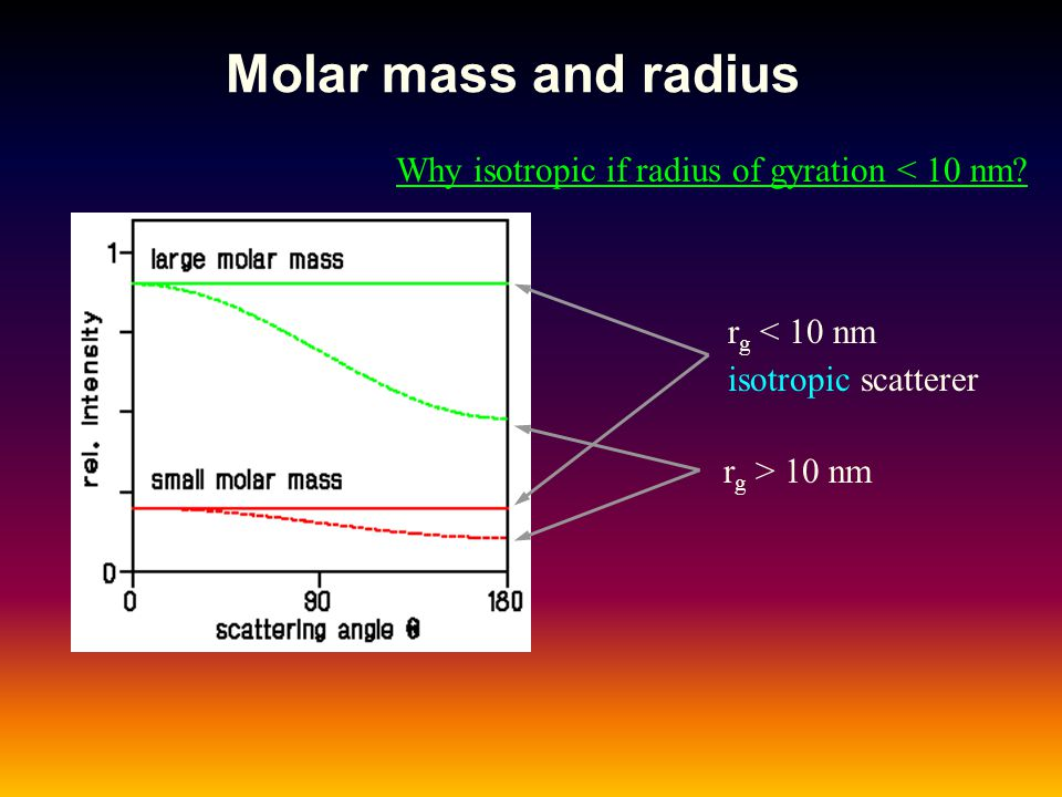 Why isotropic if radius of gyration < 10 nm
