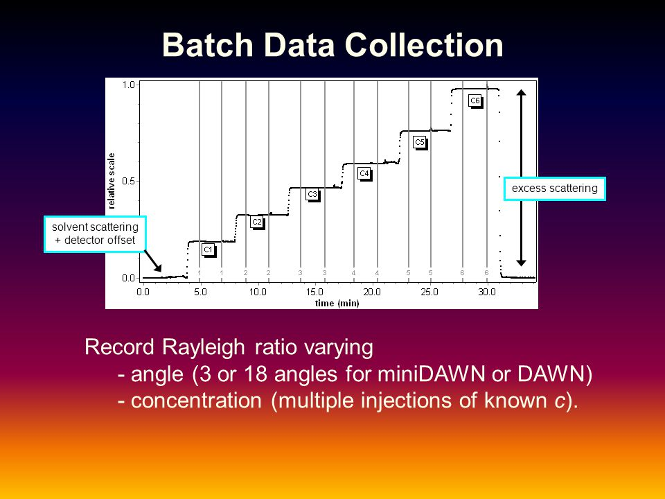 Batch Data Collection Record Rayleigh ratio varying