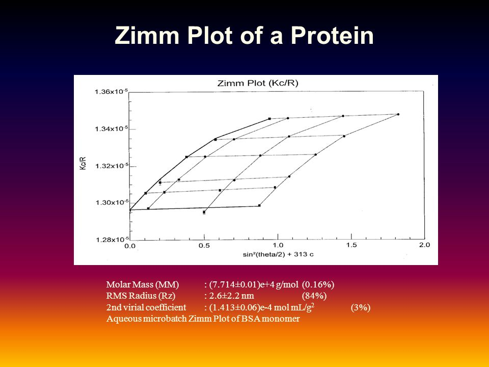Zimm Plot of a Protein Molar Mass (MM) : (7.714±0.01)e+4 g/mol (0.16%)