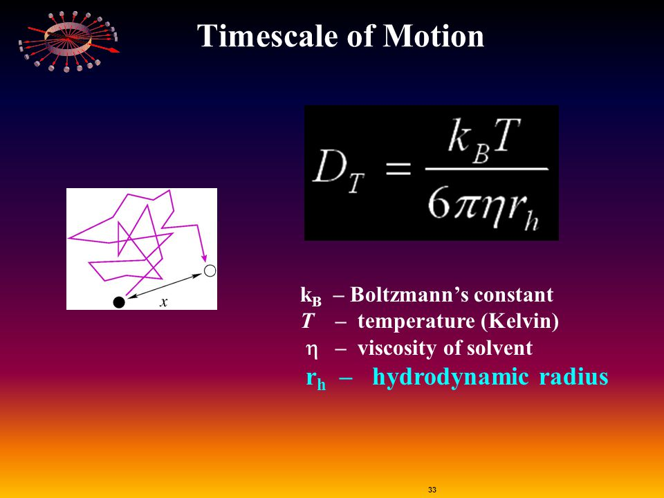 Timescale of Motion kB – Boltzmann's constant T – temperature (Kelvin)