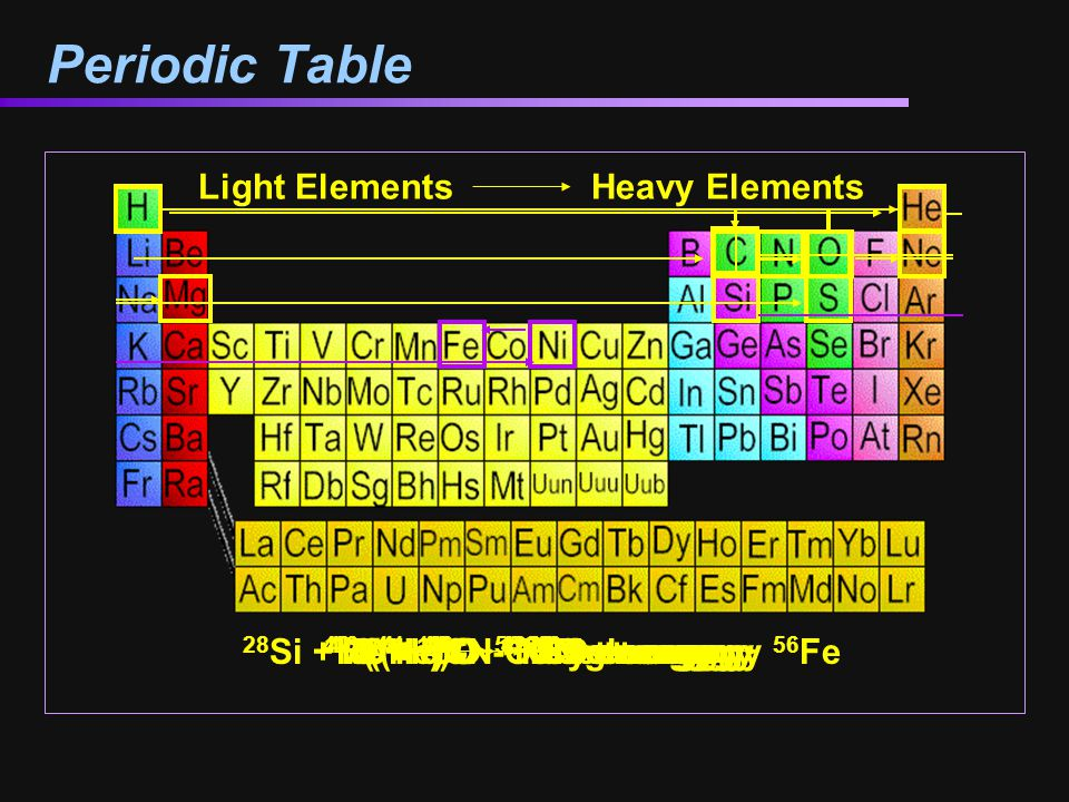 Periodic Table Light Elements Heavy Elements 4 (1H) 4He + energy