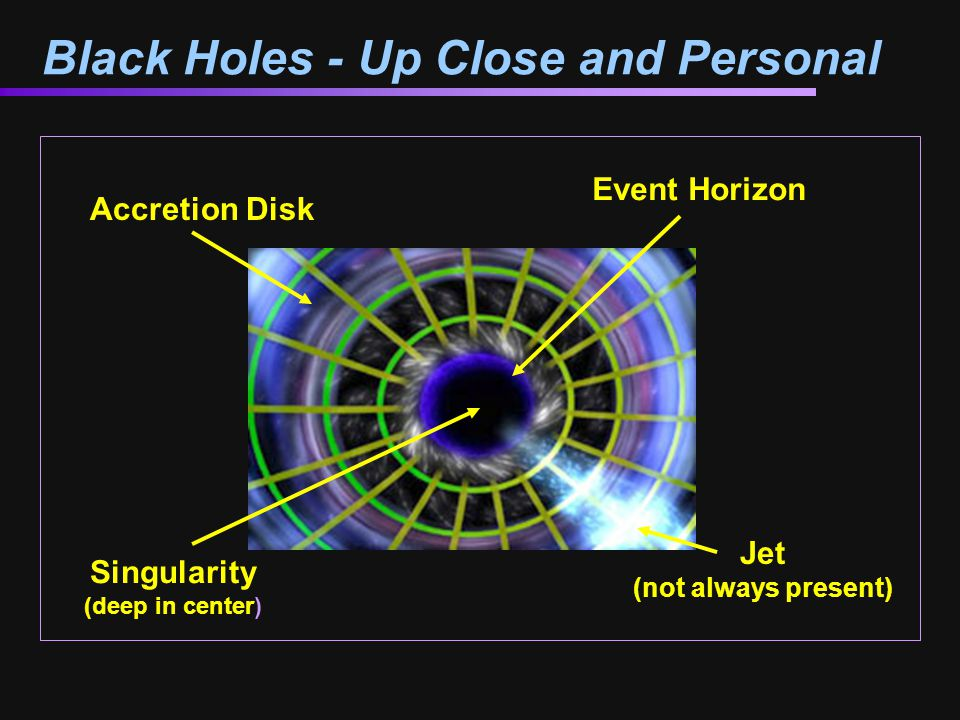 Black Holes - Up Close and Personal