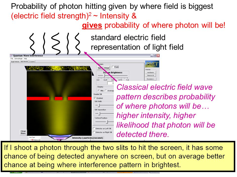 Probability of photon hitting given by where field is biggest