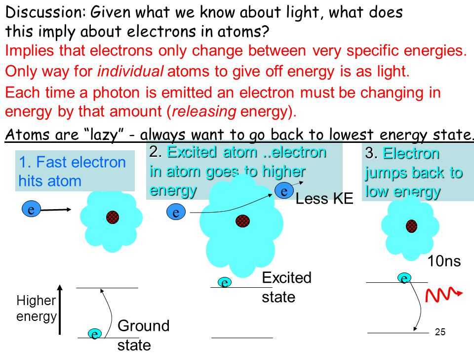 Atoms are lazy - always want to go back to lowest energy state.