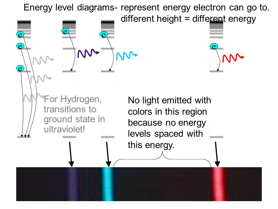 Energy level diagrams- represent energy electron can go to.