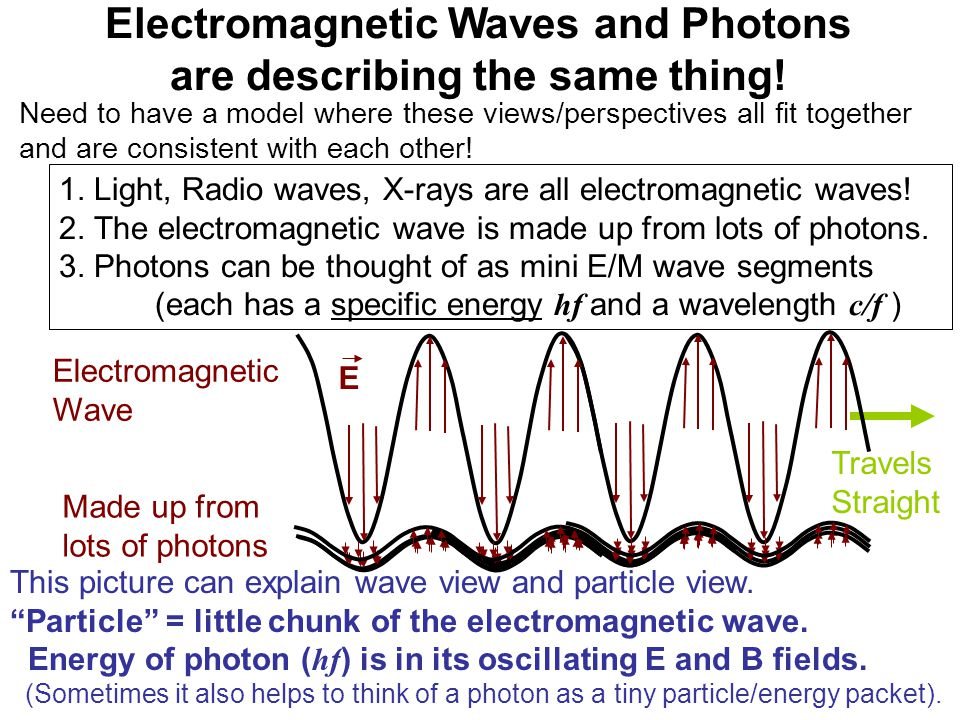 Electromagnetic Waves and Photons are describing the same thing!