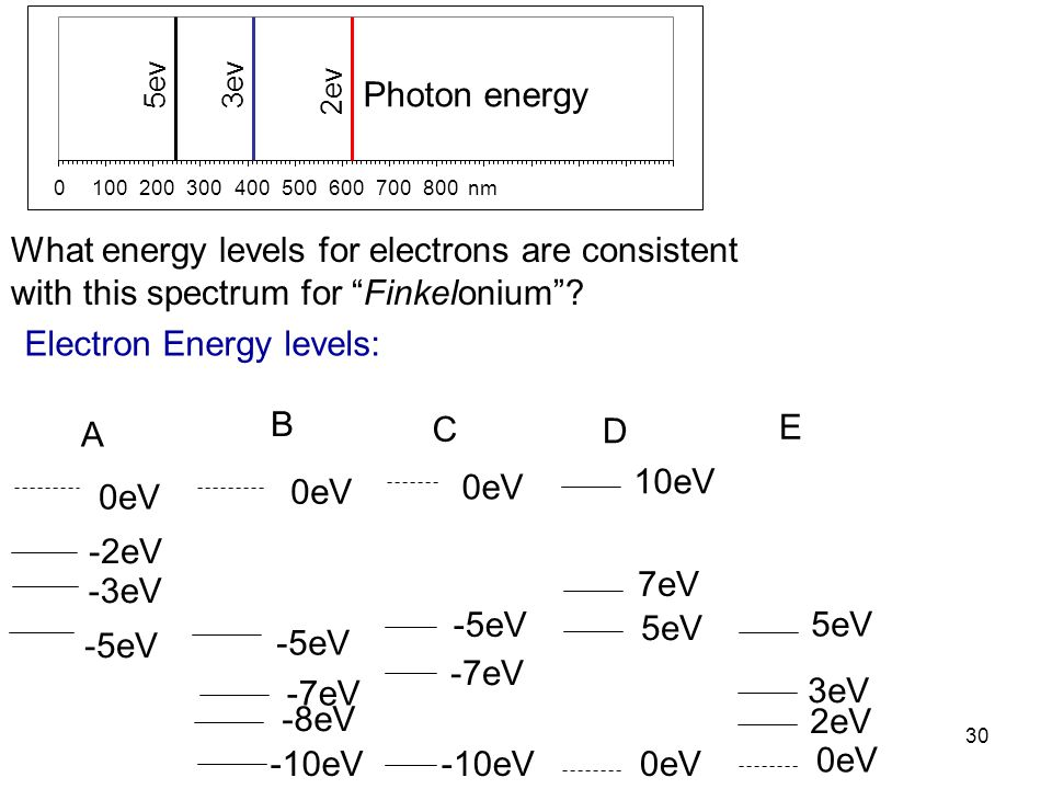 Electron Energy levels: