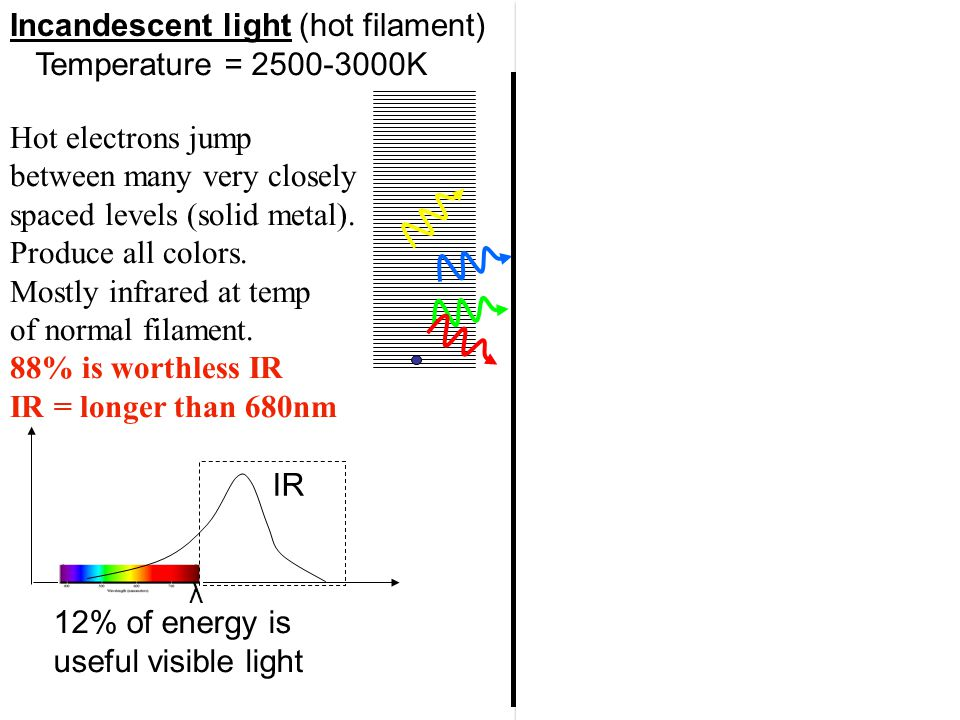Incandescent light (hot filament) Discharge lamp