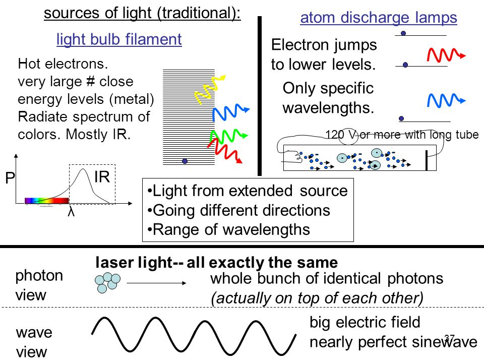 sources of light (traditional): atom discharge lamps
