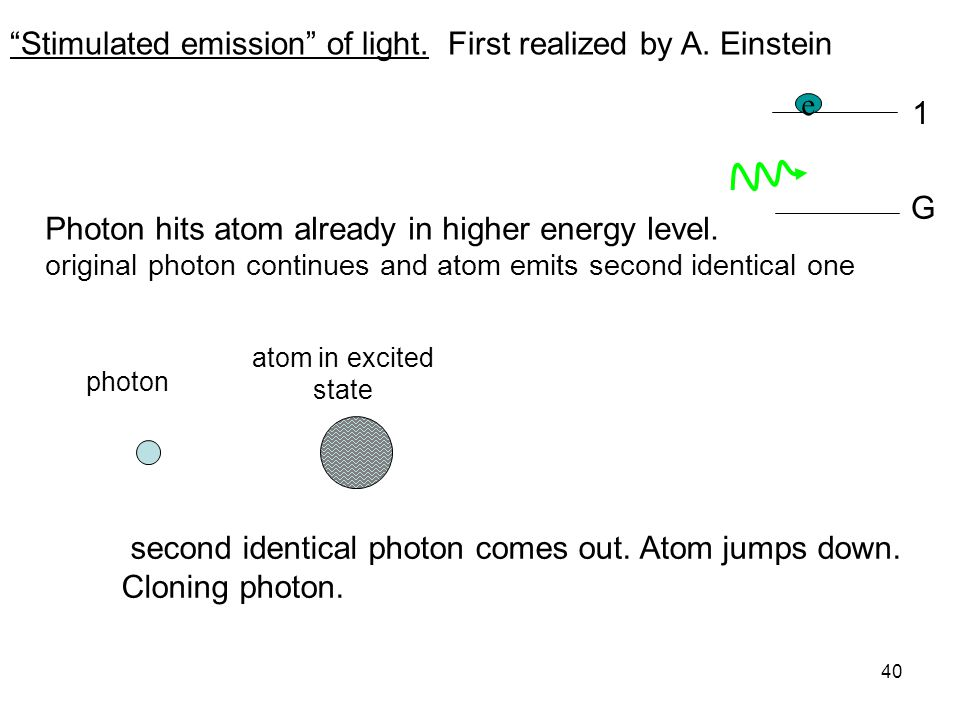 Stimulated emission of light. First realized by A. Einstein