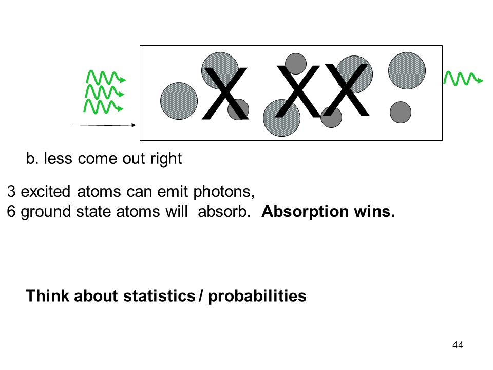 X X X b. less come out right 3 excited atoms can emit photons,