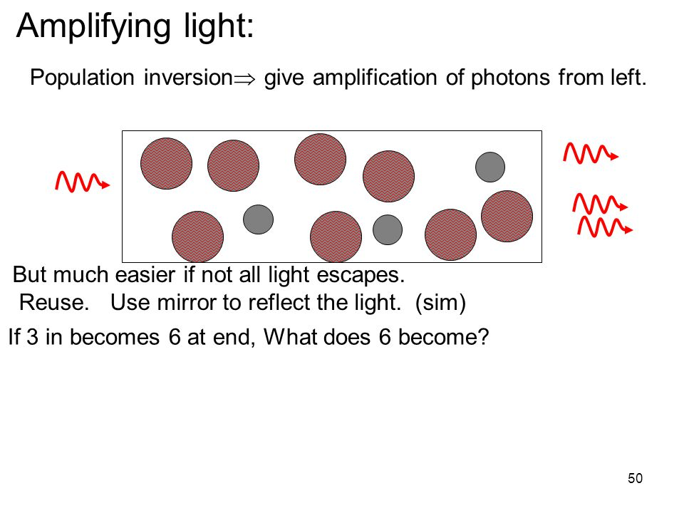 Amplifying light: Population inversion give amplification of photons from left.