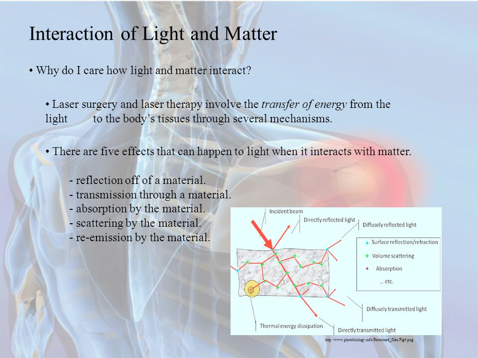 Interaction of Light and Matter