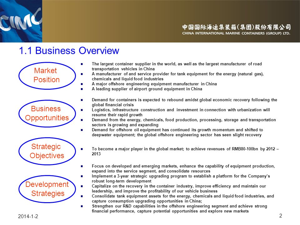 1.1 Business Overview Market Position Business Opportunities Strategic