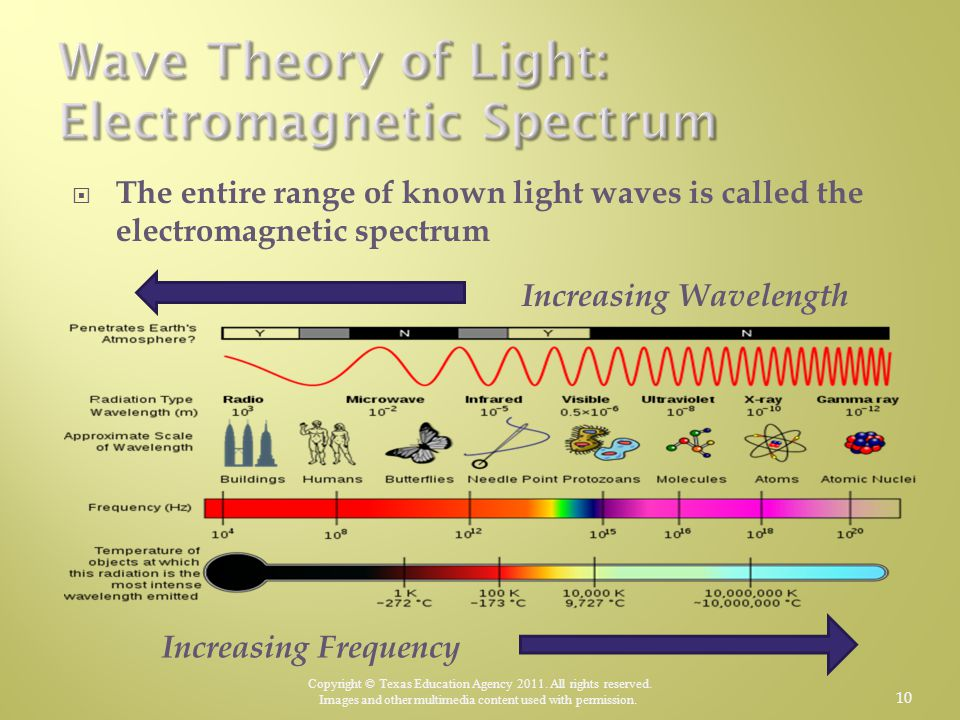 Wave Theory of Light: Electromagnetic Spectrum