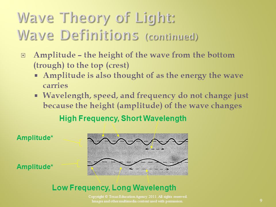 Wave Theory of Light: Wave Definitions (continued)