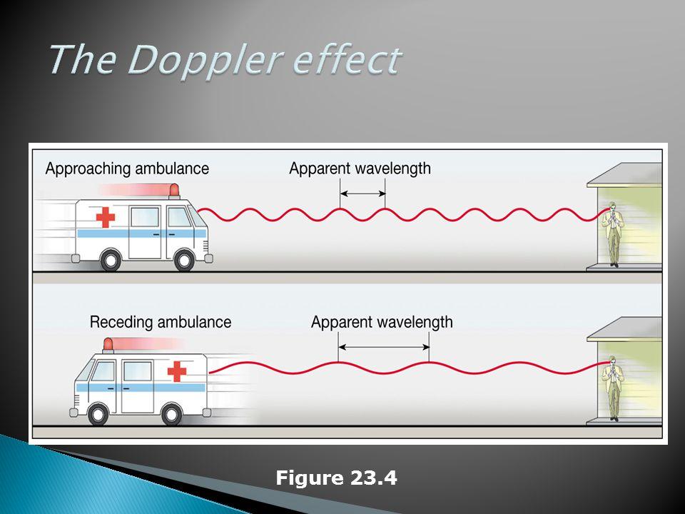 The Doppler effect Figure 23.4