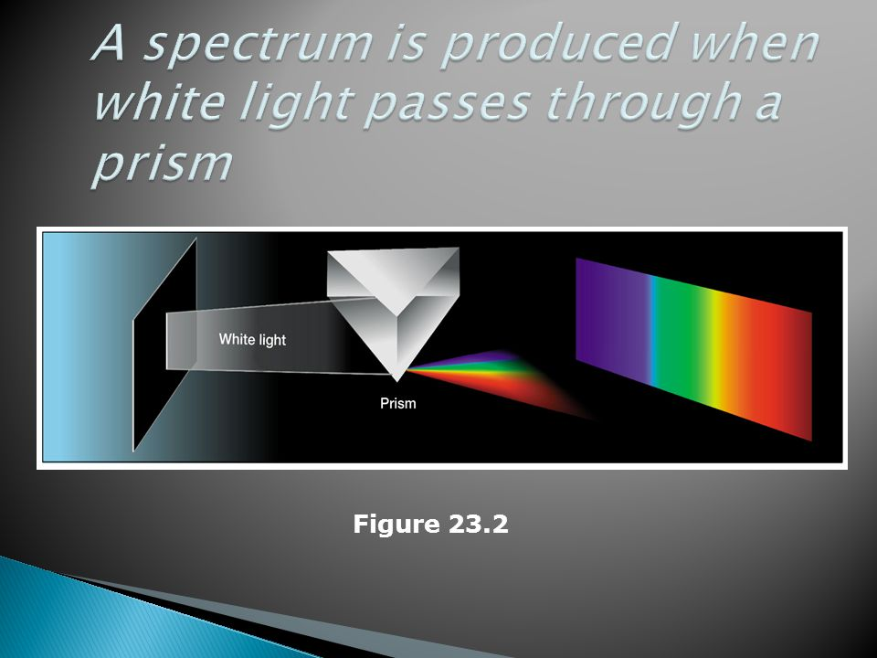 A spectrum is produced when white light passes through a prism