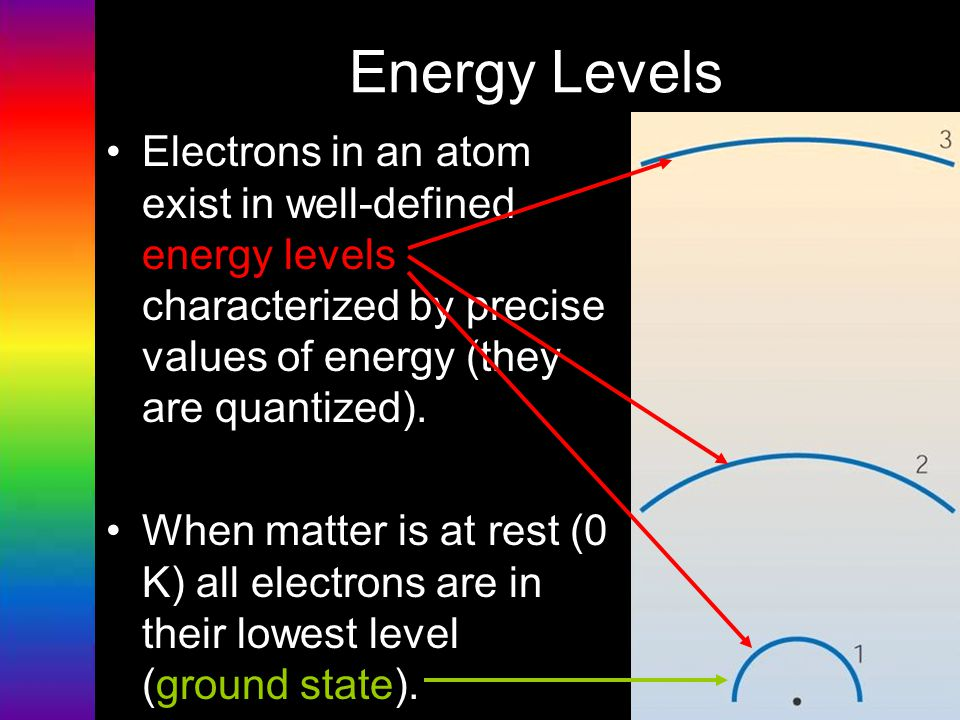 Energy Levels Electrons in an atom exist in well-defined energy levels characterized by precise values of energy (they are quantized).