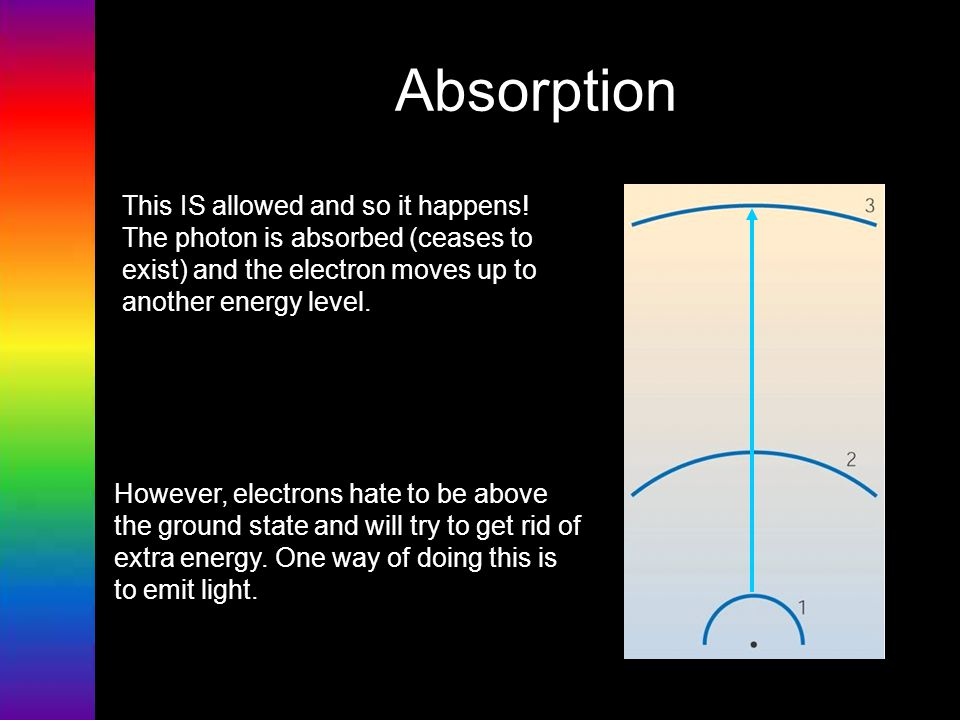 Absorption This IS allowed and so it happens! The photon is absorbed (ceases to exist) and the electron moves up to another energy level.