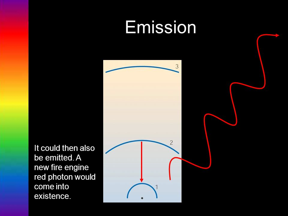 Emission It could then also be emitted. A new fire engine red photon would come into existence.