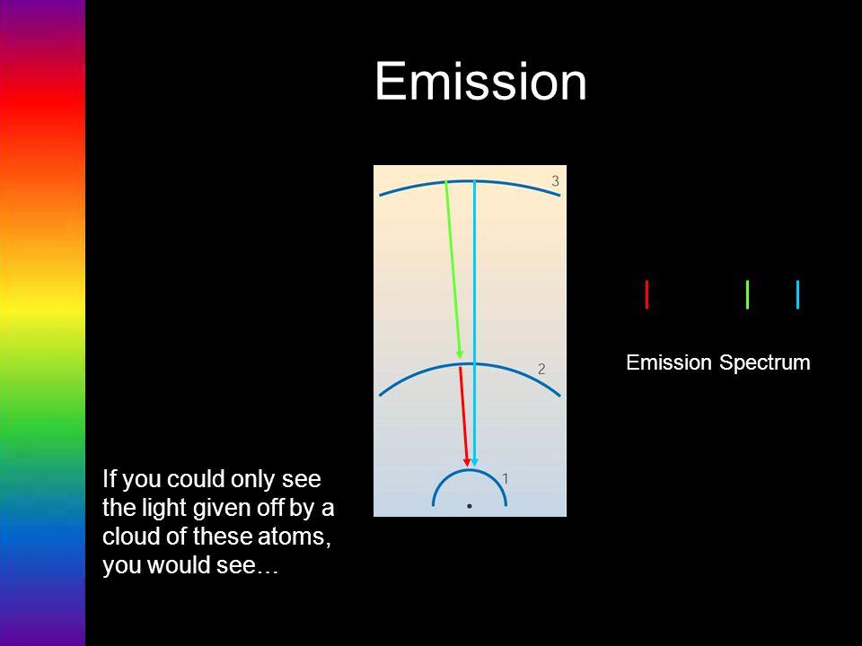 Emission Emission Spectrum.