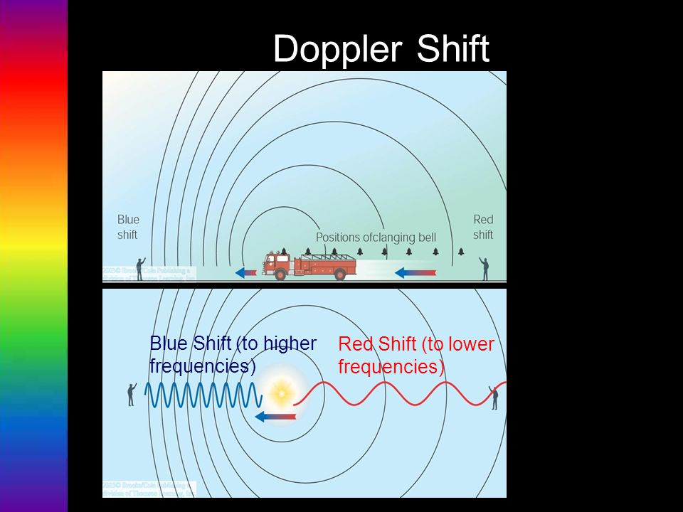 Doppler Shift Blue Shift (to higher frequencies)