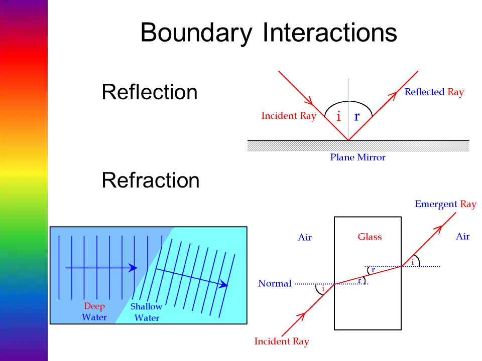 Boundary Interactions