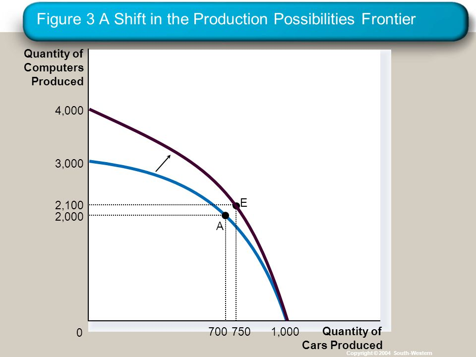 Figure 3 A Shift in the Production Possibilities Frontier