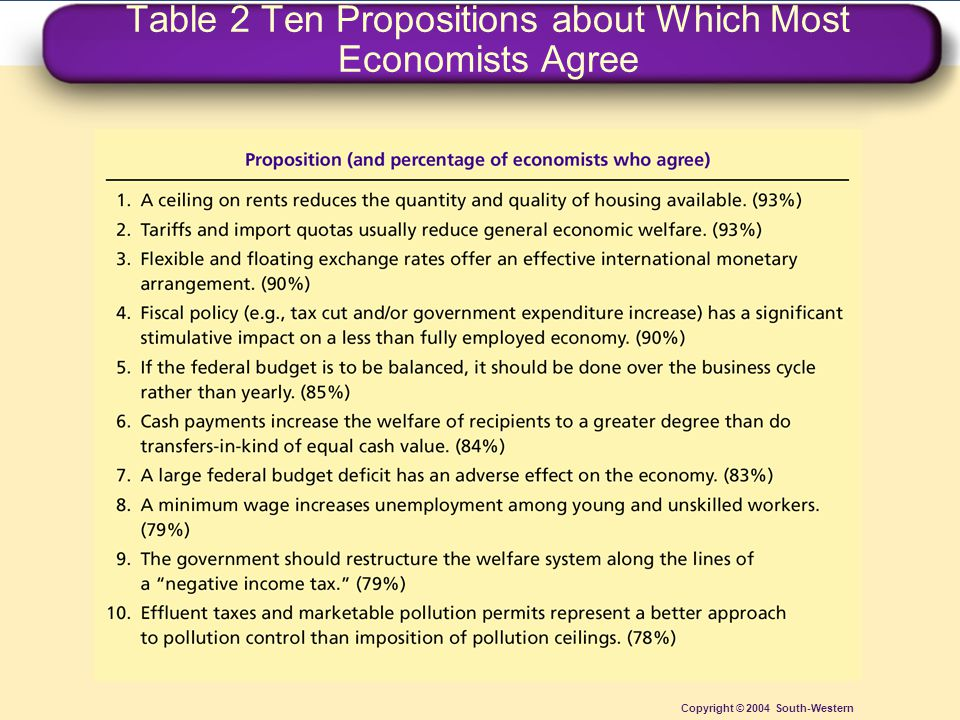 Table 2 Ten Propositions about Which Most Economists Agree