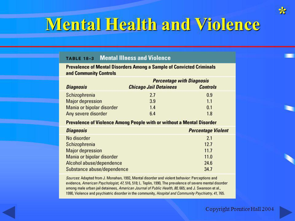 Mental Health and Violence