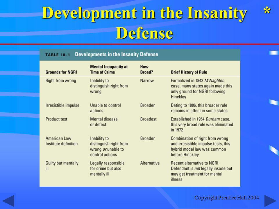 Development in the Insanity Defense