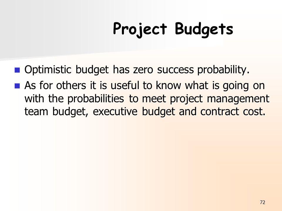 Project Budgets Optimistic budget has zero success probability.