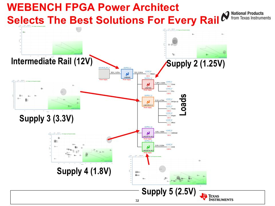 WEBENCH FPGA Power Architect Selects The Best Solutions For Every Rail