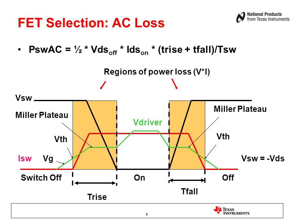 FET Selection: AC Loss PswAC = ½ * Vdsoff * Idson * (trise + tfall)/Tsw. Regions of power loss (V*I)