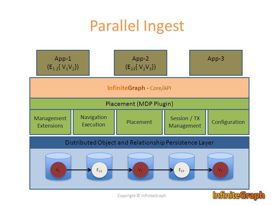 Parallel Ingest App-1 (Ingest V1) App-1 (E1 2{ V1V2}) App-2
