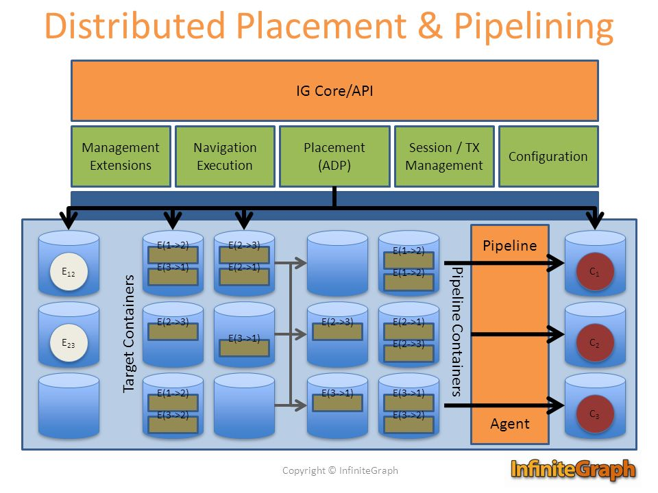 Distributed Placement & Pipelining