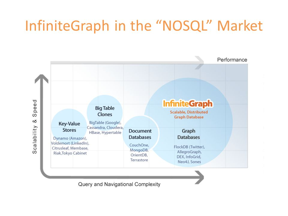 InfiniteGraph in the NOSQL Market