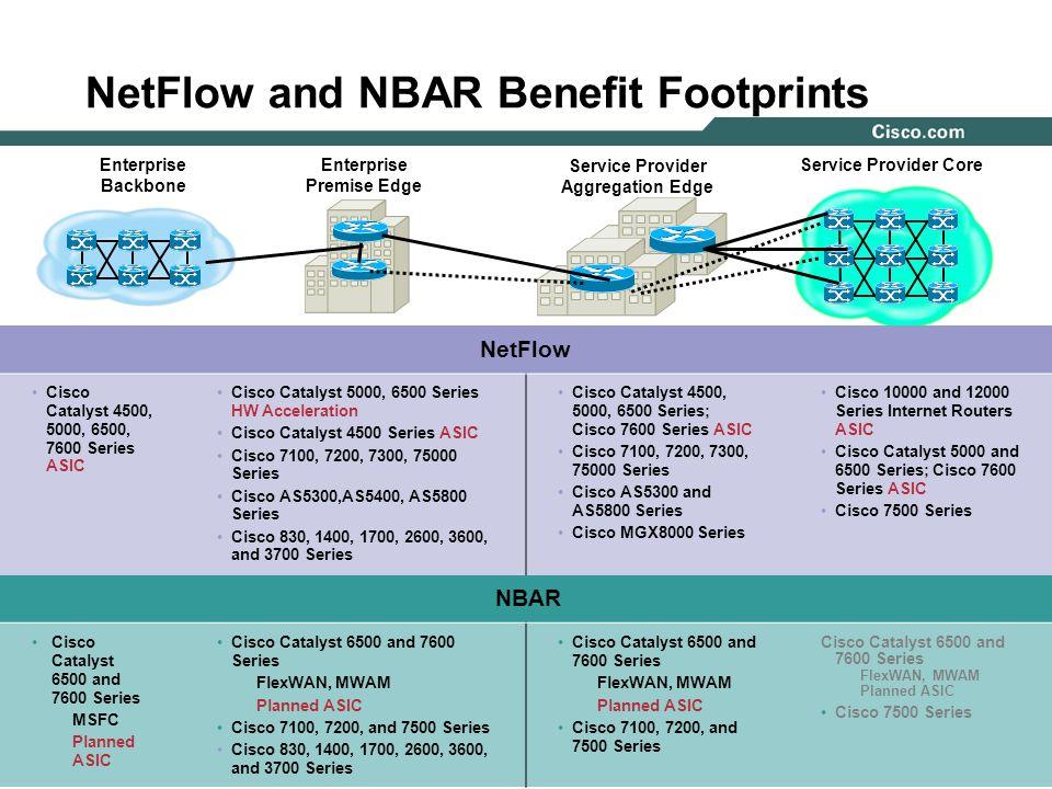 NetFlow and NBAR Benefit Footprints