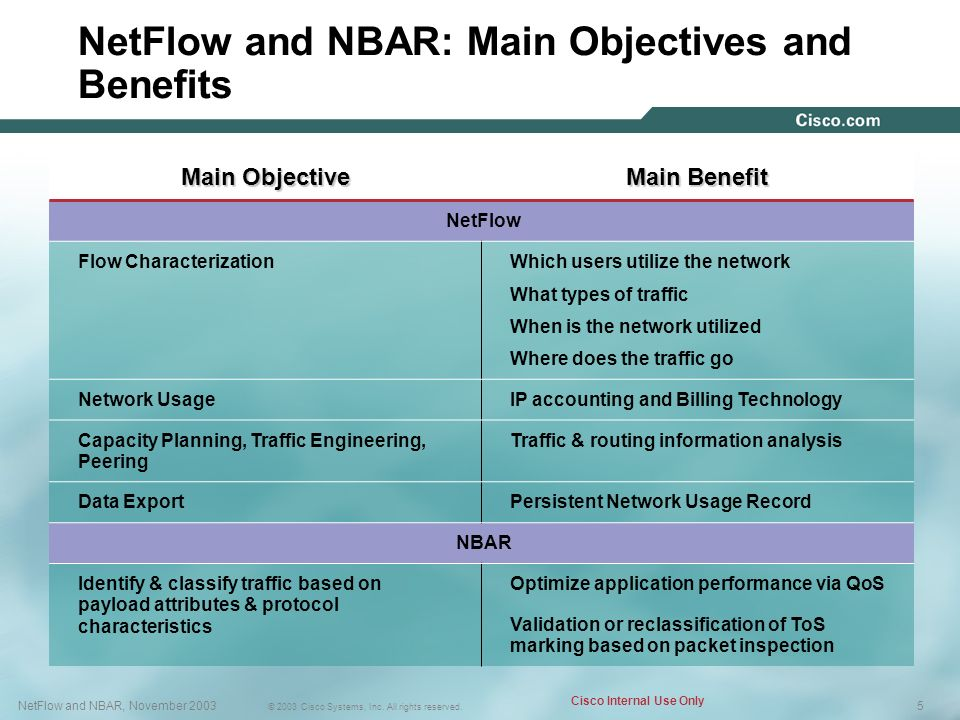 NetFlow and NBAR: Main Objectives and Benefits