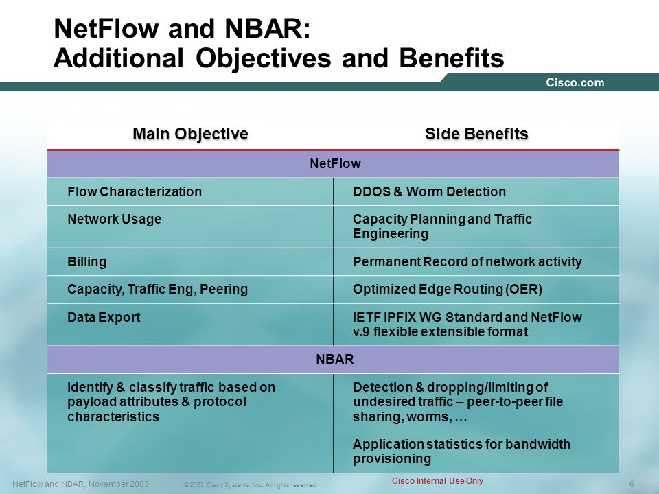 NetFlow and NBAR: Additional Objectives and Benefits