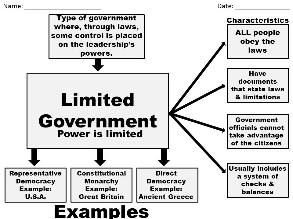 Limited Government Power is limited - ppt video online ...