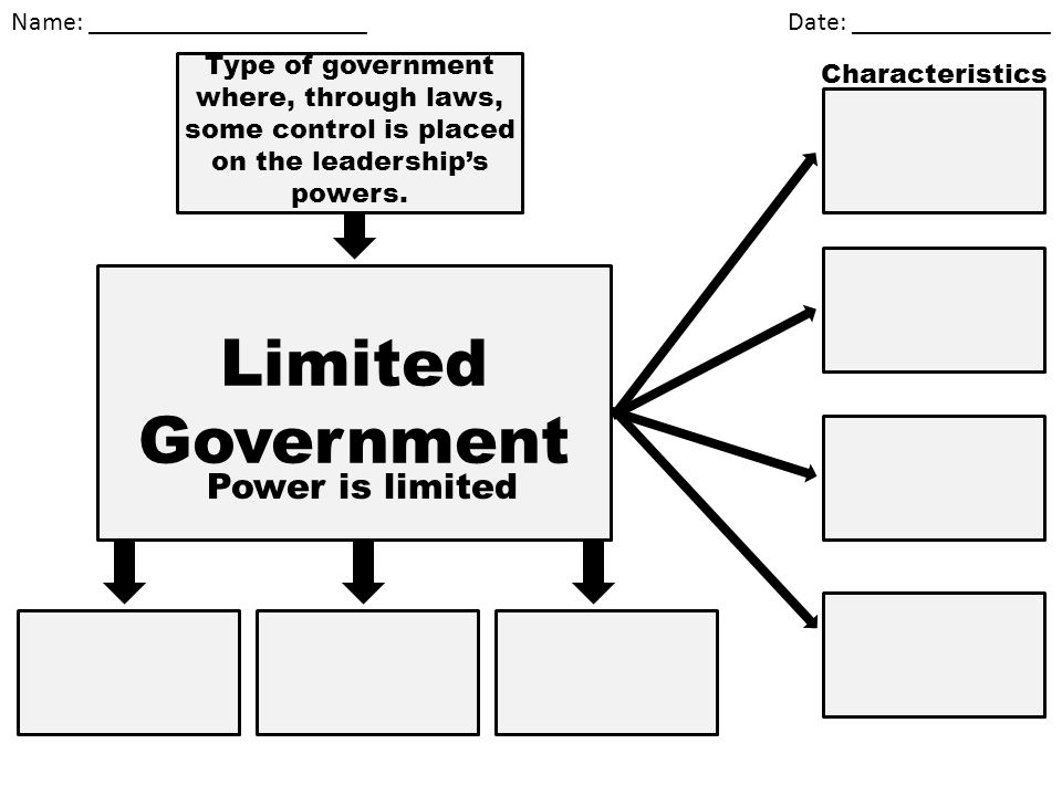 Limited government power is limited ppt video online for 6 characteristics of bureaucracy