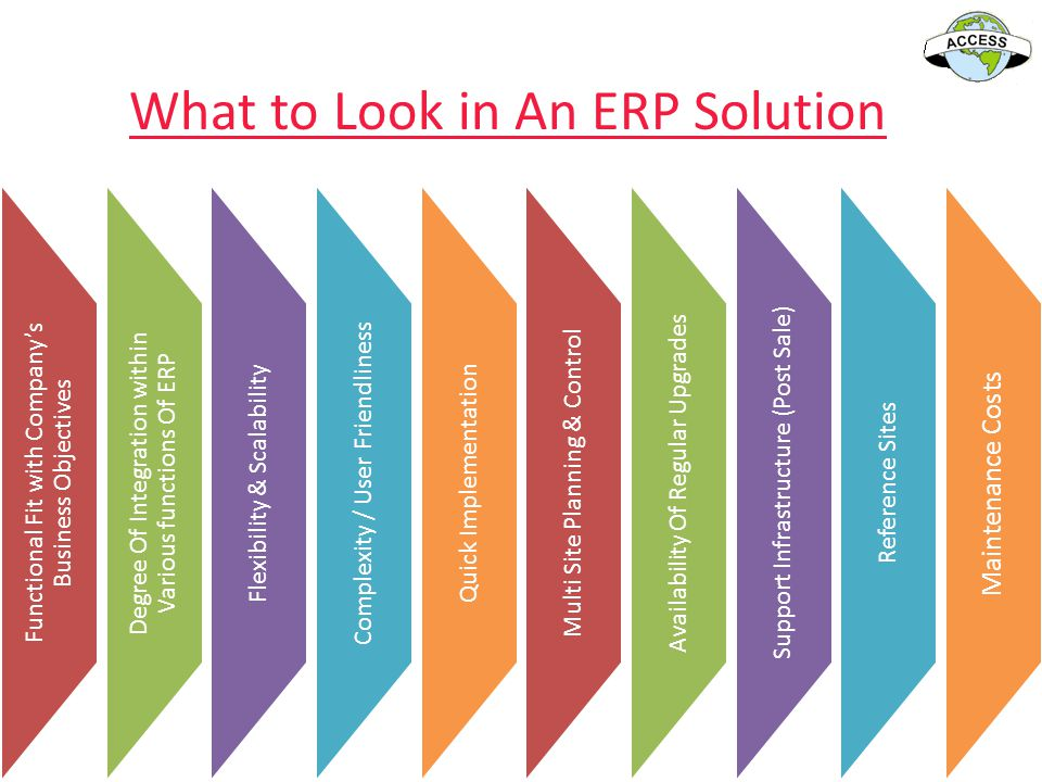 What to Look in An ERP Solution