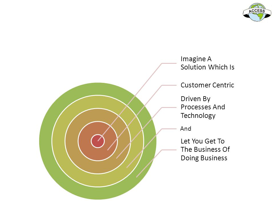 Imagine A Solution Which Is Customer Centric