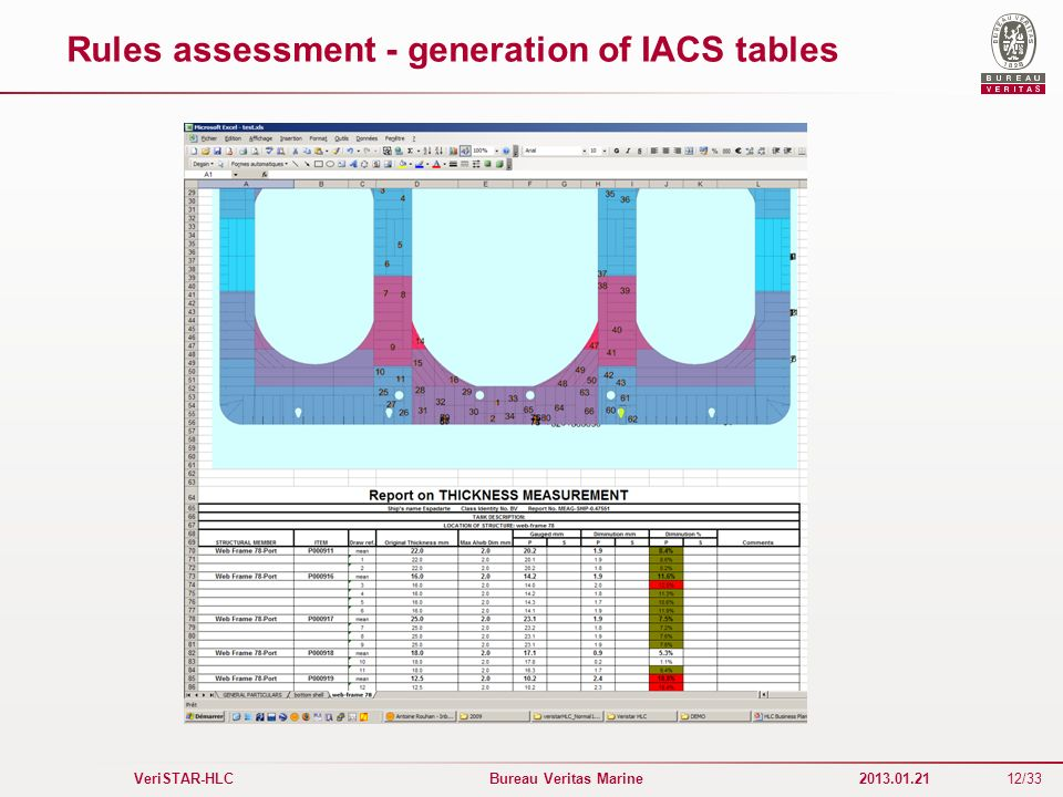 Rules assessment - generation of IACS tables