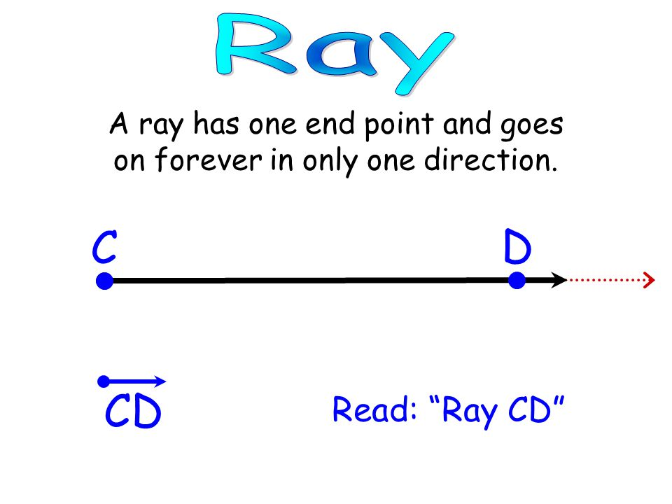 A ray has one end point and goes on forever in only one direction.