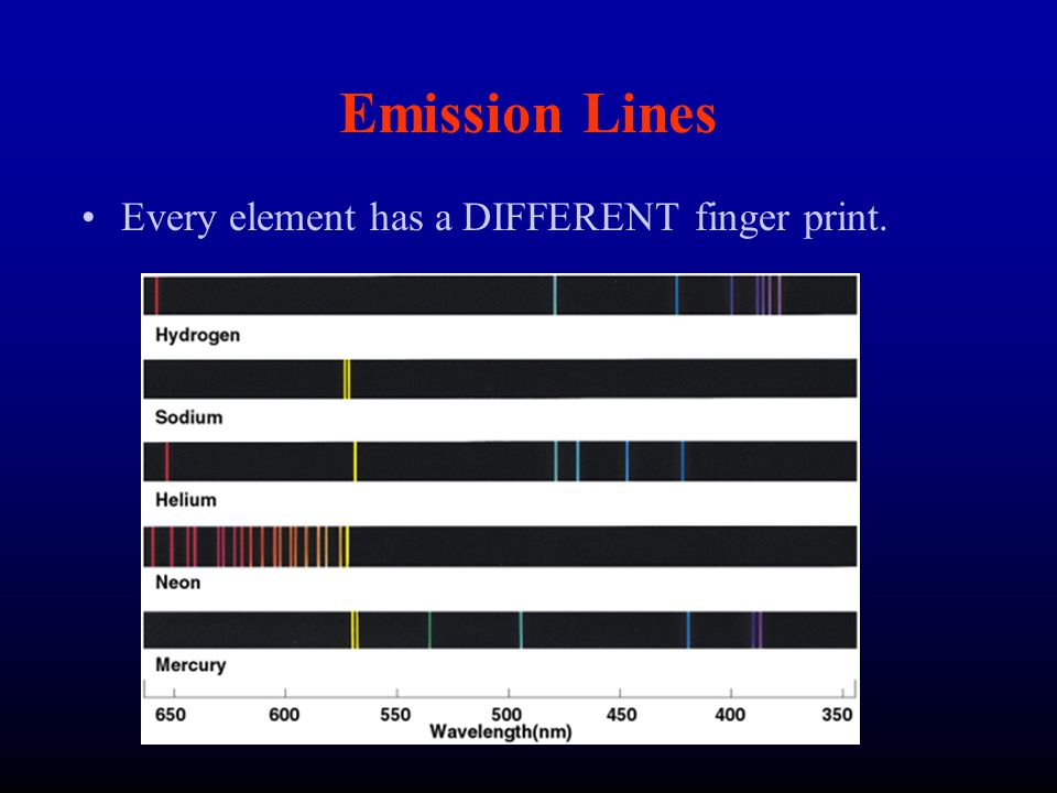 Emission Lines Every element has a DIFFERENT finger print.