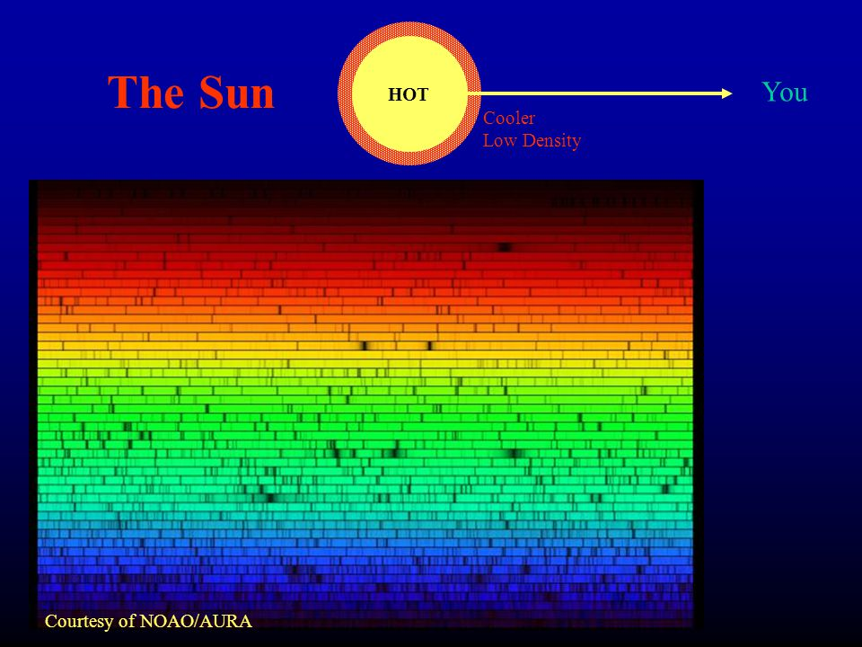 HOT You Cooler Low Density The Sun Courtesy of NOAO/AURA