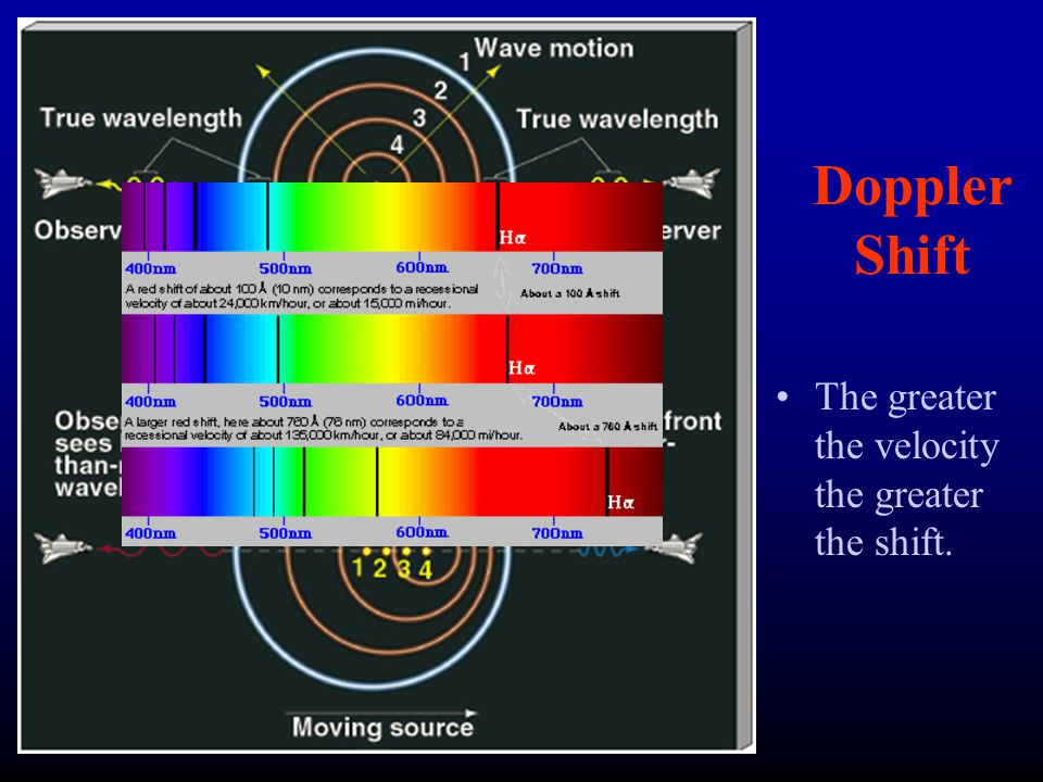 Doppler Shift The greater the velocity the greater the shift.